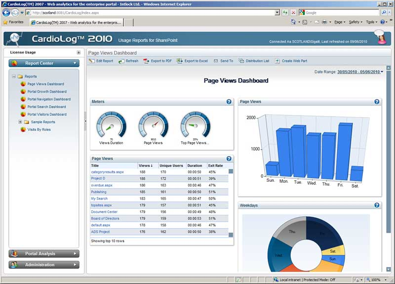 View Web Analytics reports in SharePoint Foundation 2010